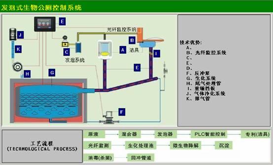 生物发泡公厕控制系统方案